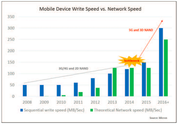 The growth of mobile device write speed in tandem with network speed
