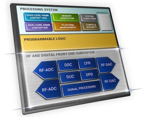 The hybrid Zynq RFSoC DFE