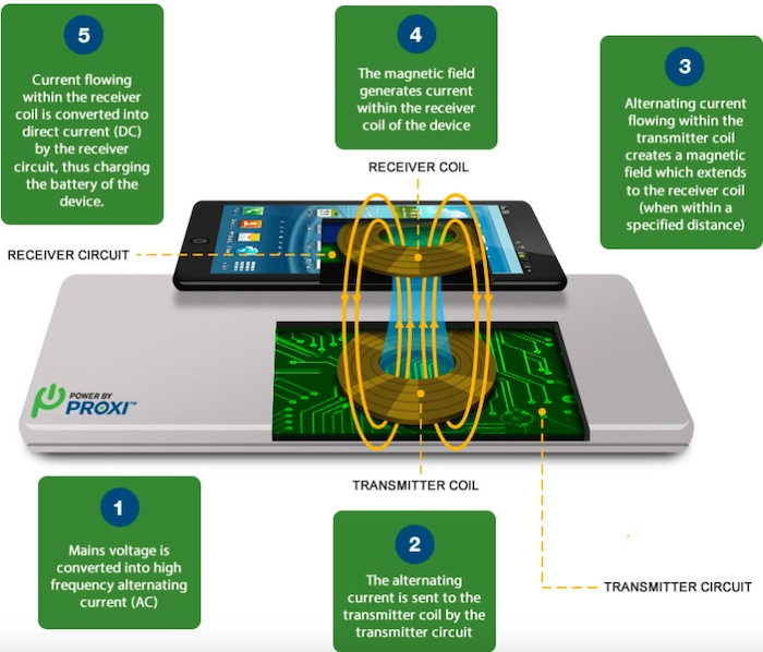 The inductive charging process