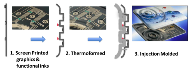 The manufacturing process of in-mold electronics