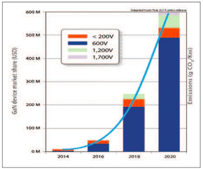 The market opportunities for GaN power transistors have skyrocketed in 2020