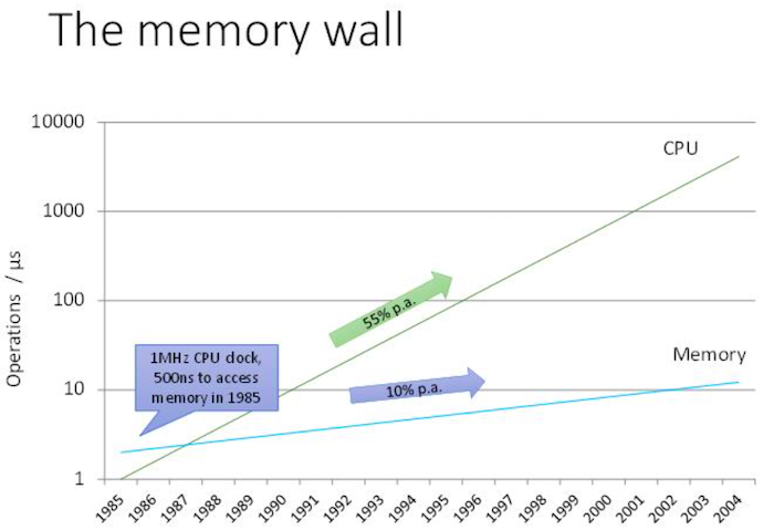 The memory wall has increasingly limited computing systems