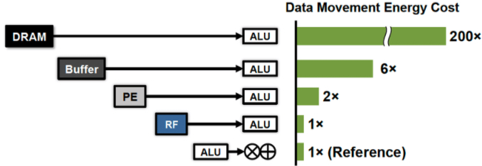 The movement of data from memory to the processor