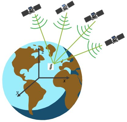 The payloads in GNSS are designed to identify the positioning of objects