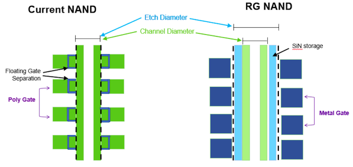 The physical differences between current NAND and replacement-gate NAND