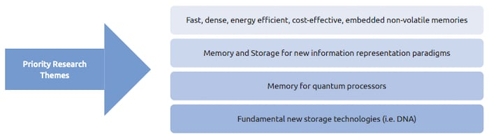 The plan will also focus on memory and storage