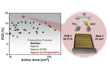 The power conversion efficiency (PCE) of perovskite solar cells