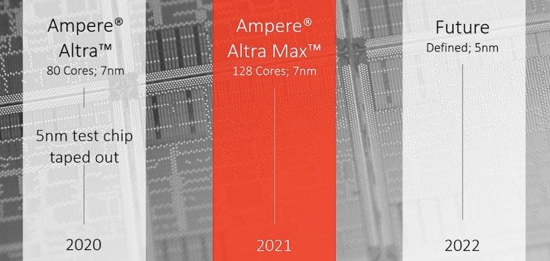 The rollout of Ampere's Altra family