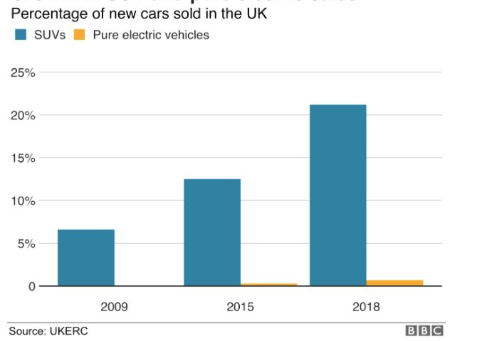 The sales of SUVs vs. electric vehicles in the UK