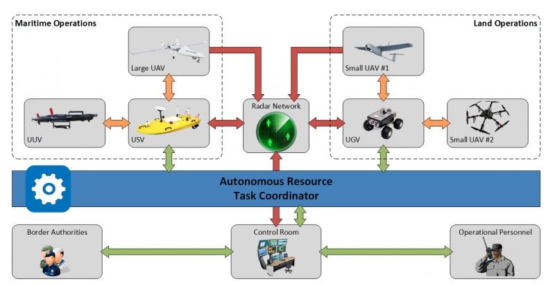 The Roboborder sensor robots while use AI to distinguish threats.
