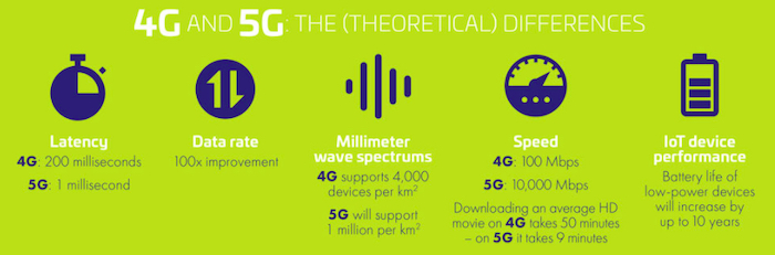 The theoretical differences between 4G and 5G