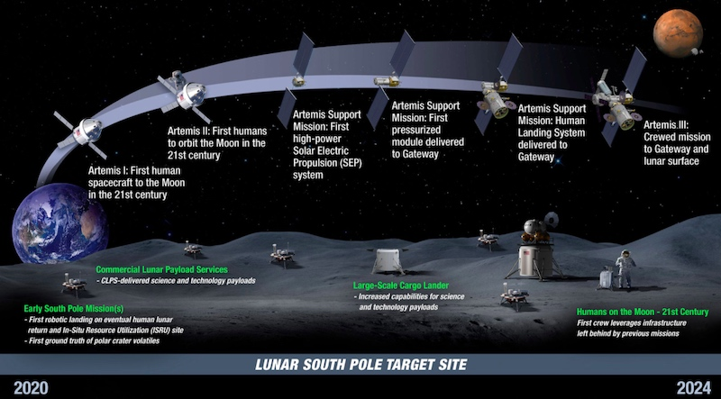 The timeline of the Artemis Project