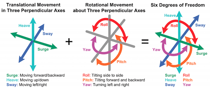 The translational and rotational movements that combine to form the six degrees of freedom.