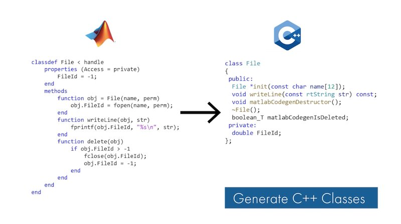 The update allows users to generate C++ classes from MATLAB