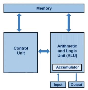 The von Neumann architecture