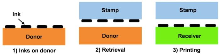 The working principle behind transfer printing