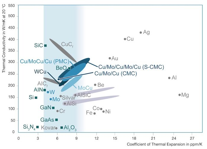 Thermal conductivity of different materials.