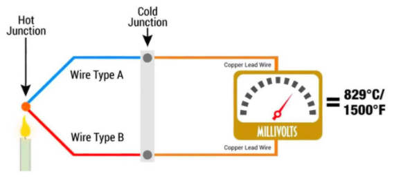 Thermocouple working principle