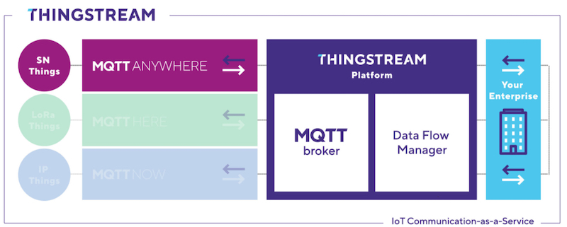 Thingstream's three MQTT products