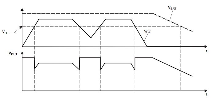 Timing diagram of the TPS3617