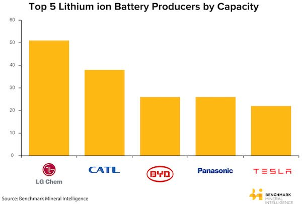 A graph of the top five lithium-ion battery producers by capacity.