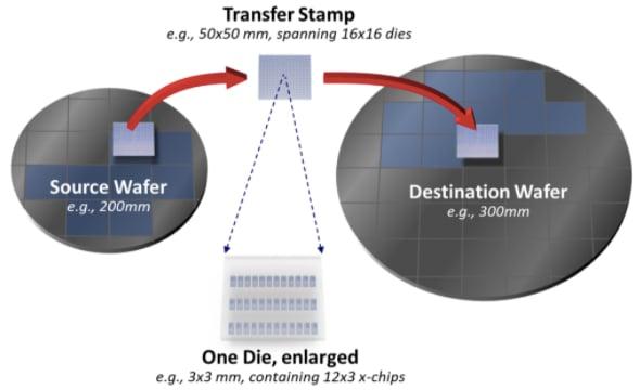 Transfer stamp