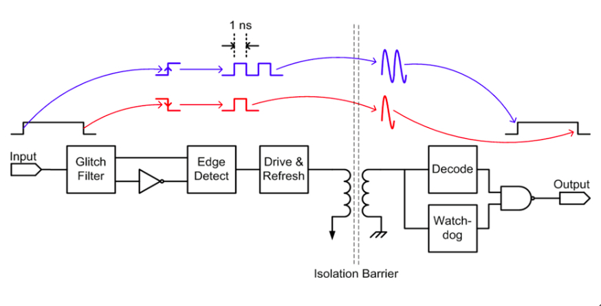 Transferring Data Encodes Edges as Single or Double Pulses