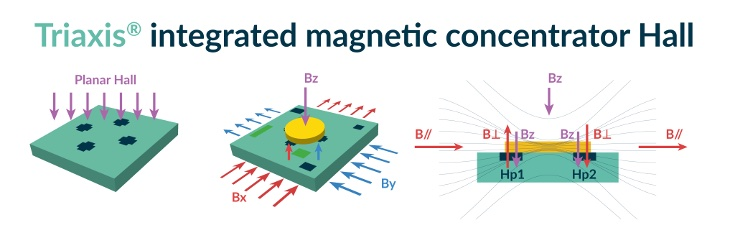 A diagram of Triaxis' integrated magnetic concentrator used by Melexis's position sensors IC