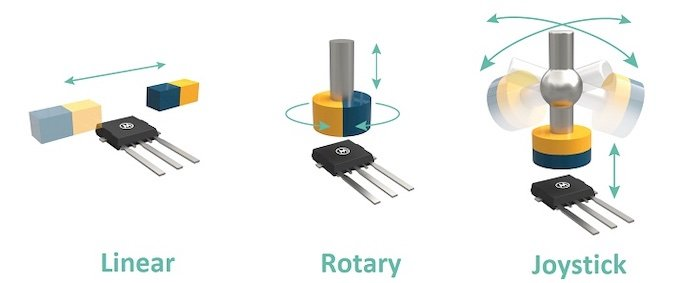 A diagram that shows the utilization of Triaxis technology for 3D magnetic field sensing.