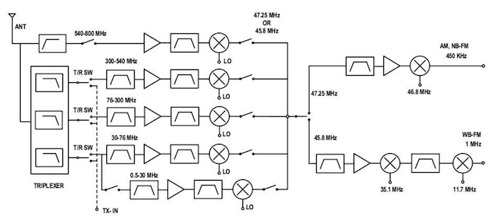 This image is an example of a multiplexed superheterodyne radio front-end.