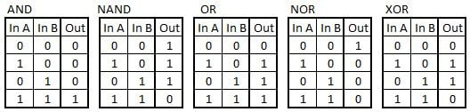 Standard truth tables