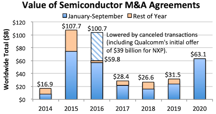 Two large acquisitions have made 2020 the second-highest year for semiconductor industry M&As