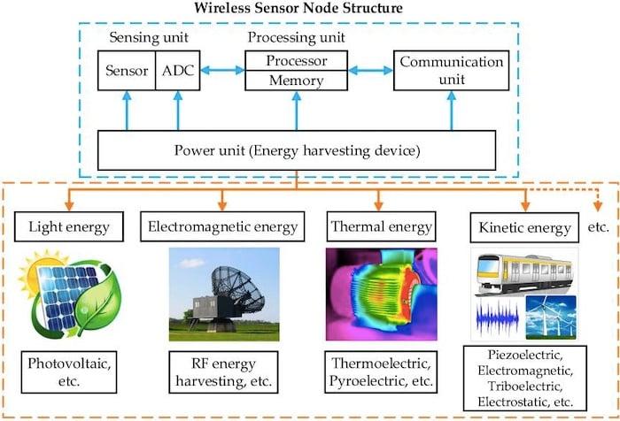 Types of energy harvesting technologies