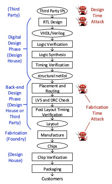 Places in the typicalIC design process that are susceptible to attacks
