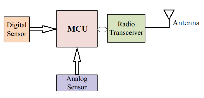 Typical IoT wireless sensor node