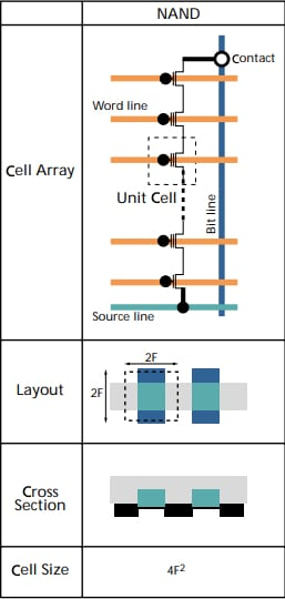 Typical NAND flash cell