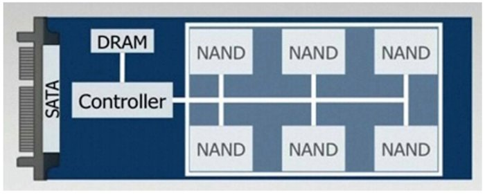 Example of a typicalSSD architecture