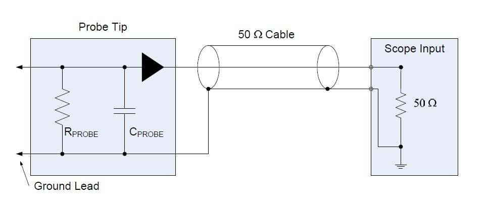 An Introduction to Oscilloscope Probes