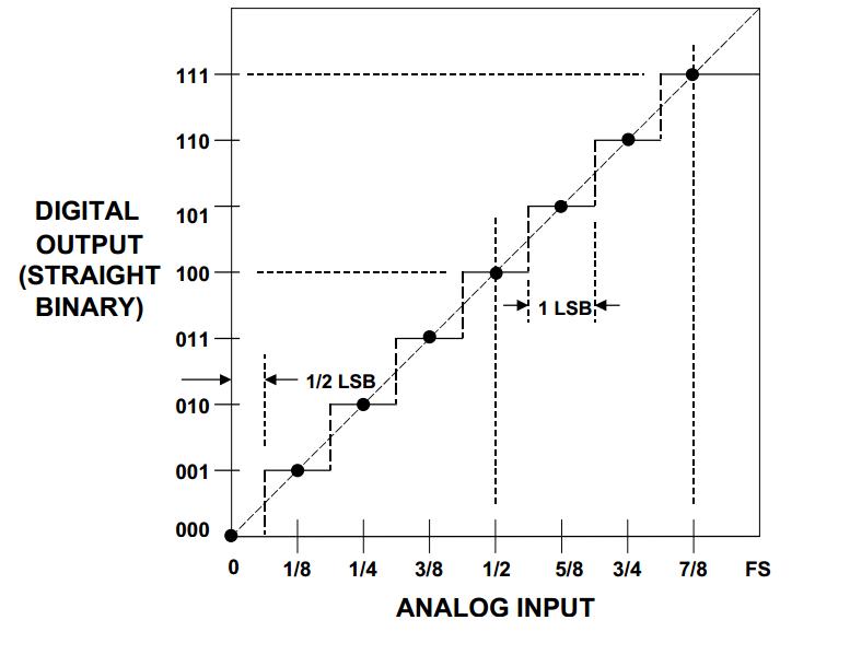 Understanding Amplitude Quantization Error for ADCs