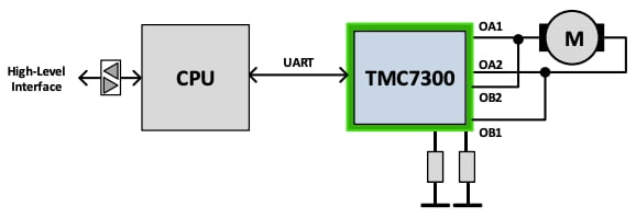 UART interface for control of 1 DC motor