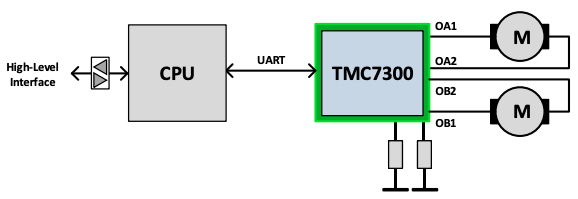 UART interface for control of 2 DC motors