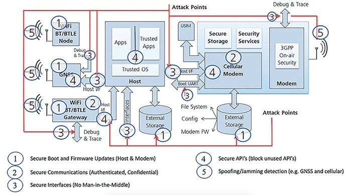 Implementing Lte Cat 1 Communications For Iot And M2m Applications