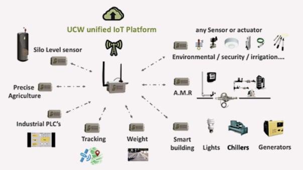 UCW unified IoT platform