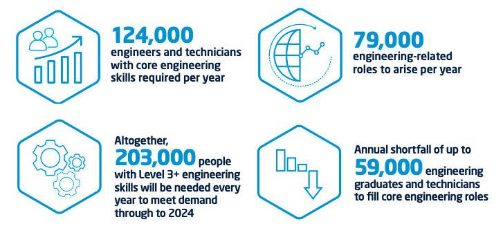 Statistics for the engineering sector.