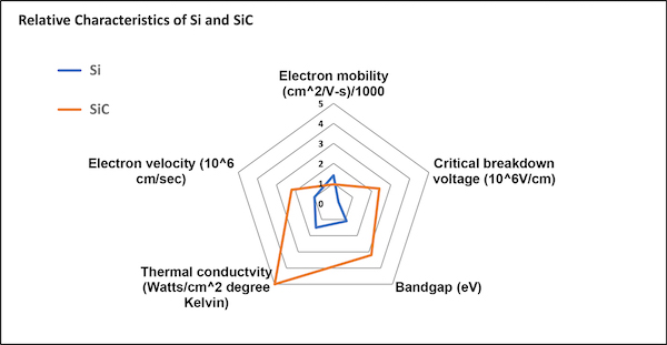 Si and SiC material characteristics compared