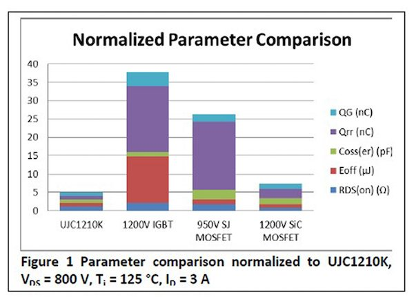 Comparison of SiC cascodes against other technologies