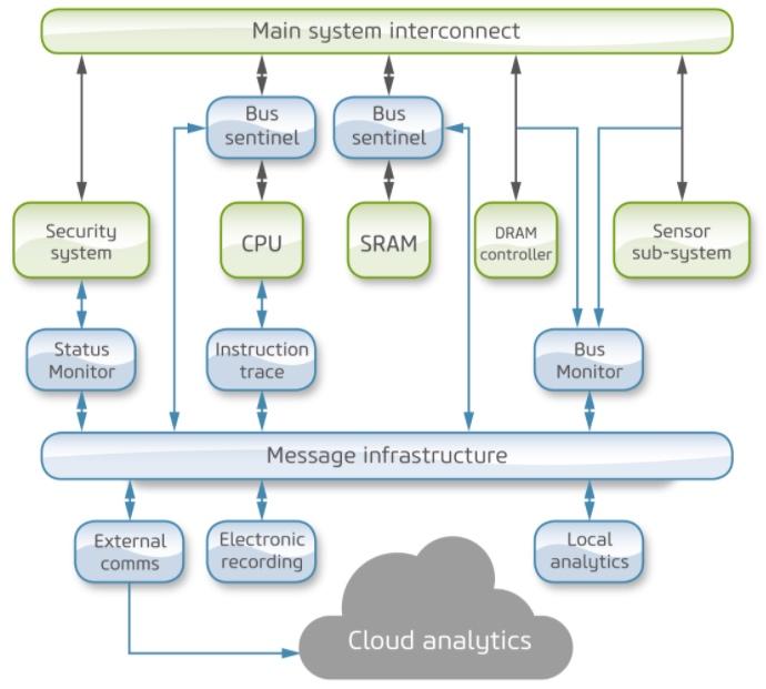 UltraSoC's cybersecurity infrastructure