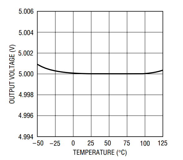 Understanding the Temperature Coefficient of a Voltage Reference