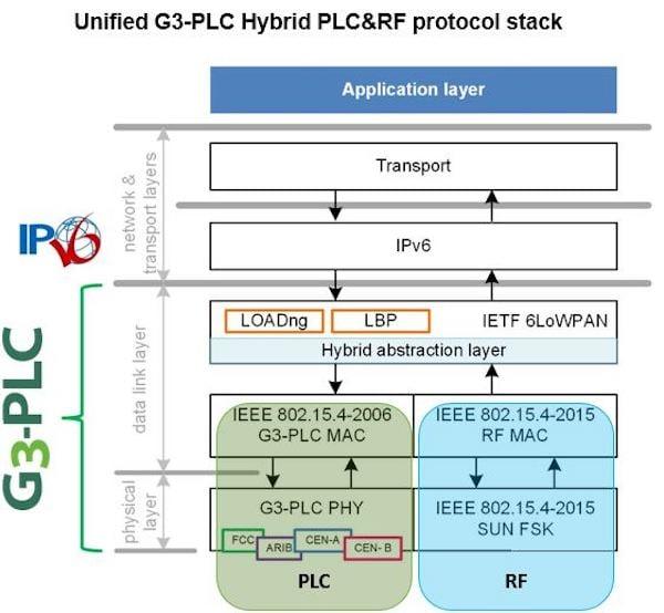 G3-PLC Alliance's power line communication stack.