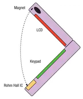 Unipolar Hall-effect sensors in a laptop